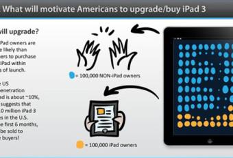 iPad 3 – Future Trends of iPad Application Development