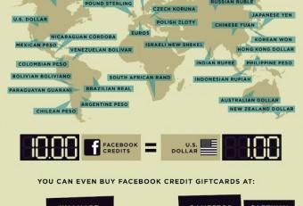 Facebook Application Development : Bonus for Small Businesses