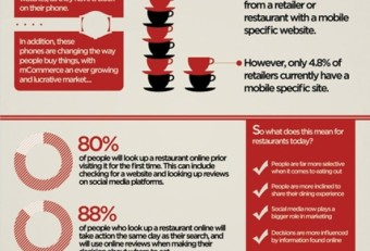 How Mobile Application can Boost Restaurant Business?