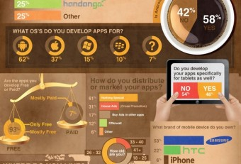 Android Application Developers: Interesting & Useful Statistics