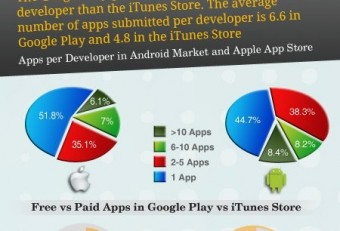 The Toughest Face to Face: Apple iTunes App Store V/S Google Play