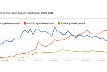 Look Behind The Past: Top Mobile App Development Headline of 2012