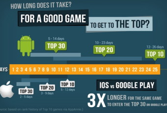 Gaming Application : Dominating Present to Bright Future