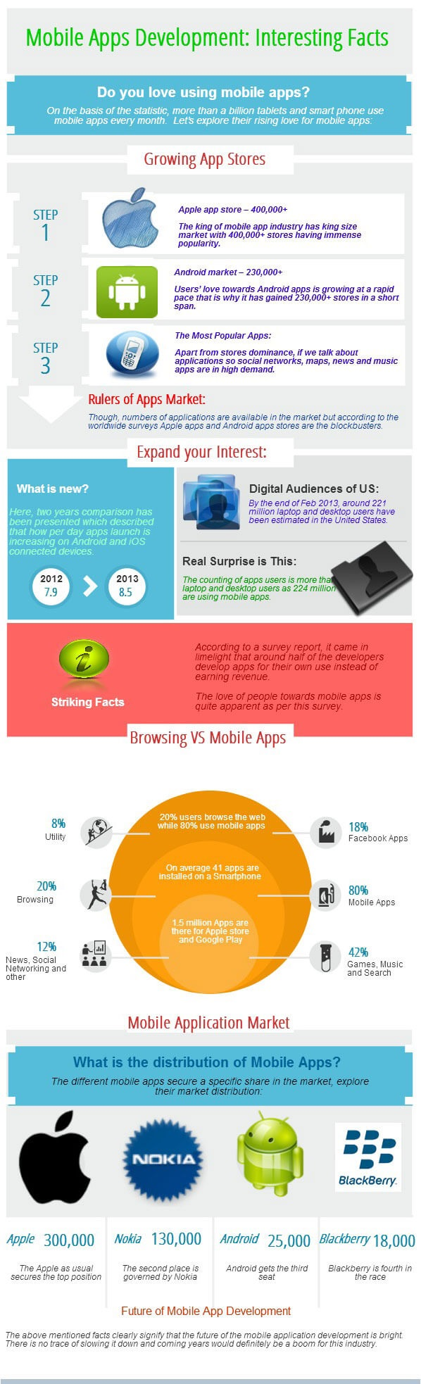 Custom Mobile Apps Development Infographics