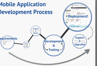 Mobile Application Development Process of AppsChopper