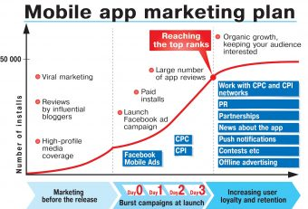 Mobile App Marketing Strategies for 2015: Plan Now To Increase Sale Prolifically