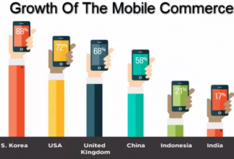 Factors behind the Technological Development of the Mobile Commerce