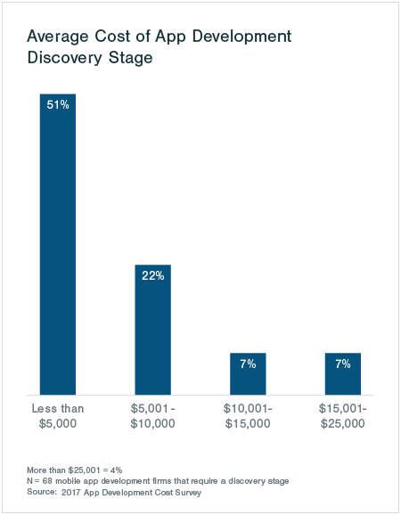 Avg Cost for App discovery stage