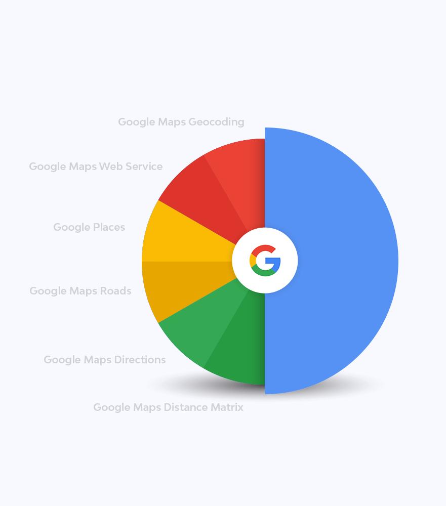 Developing & Google API Integration
