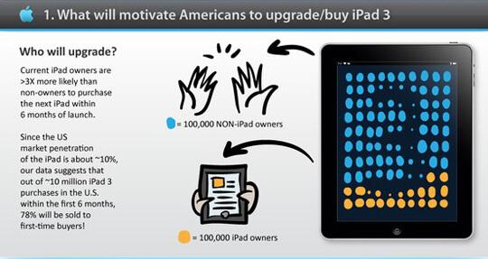 iPad 3 Application Development