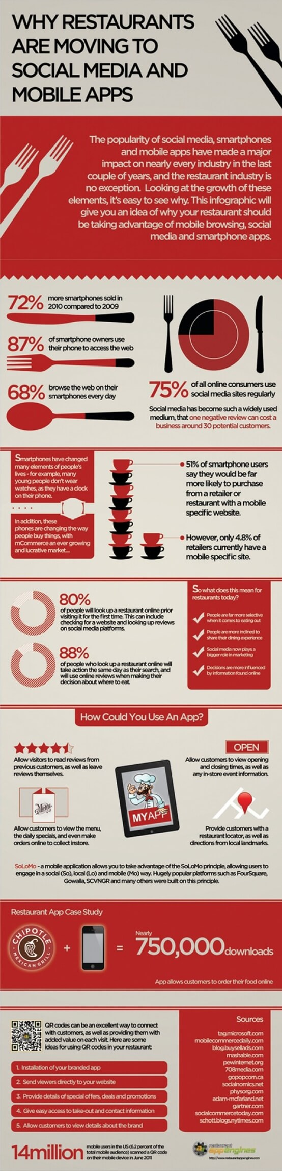 How Mobile Application Development can Boost Restaurant Business?