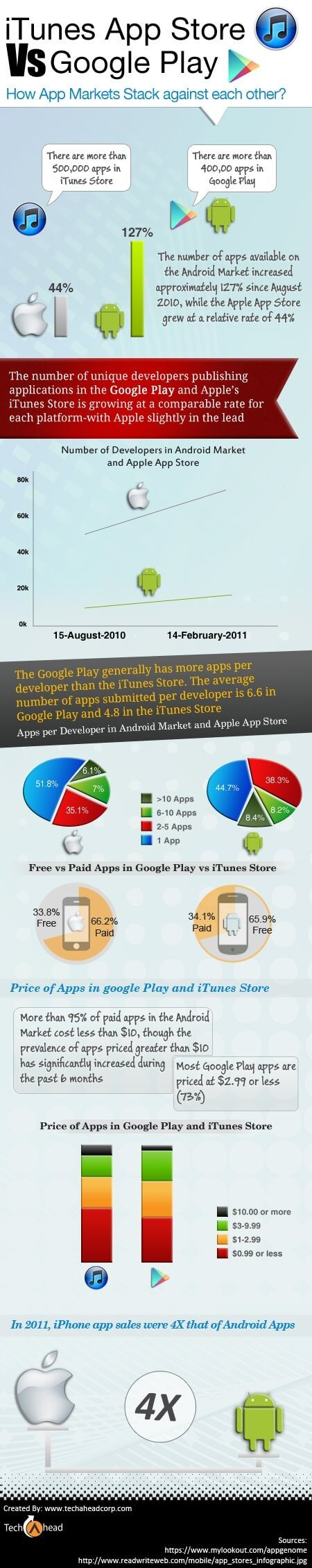 face to face itune vs play store