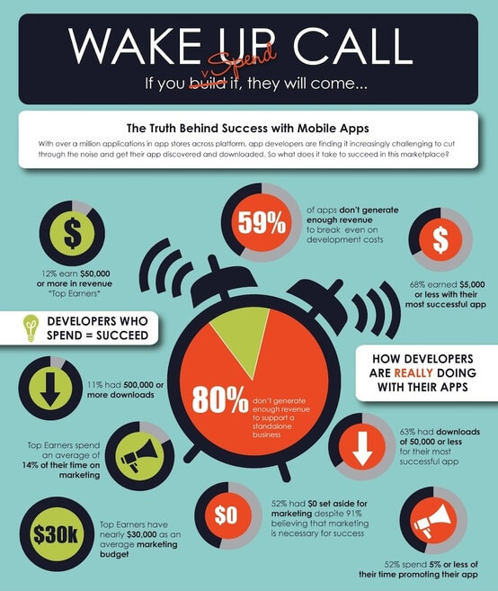mobile application development wake up call
