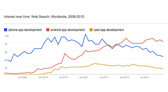 Rank-5-Mobile-App-Development-Headline-of-2012