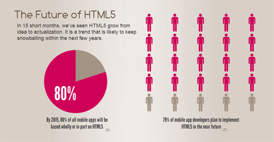 HTML5 Application Development: