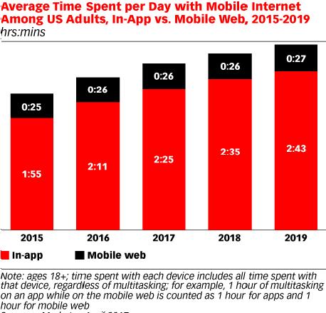 Mobile App Usage Trend