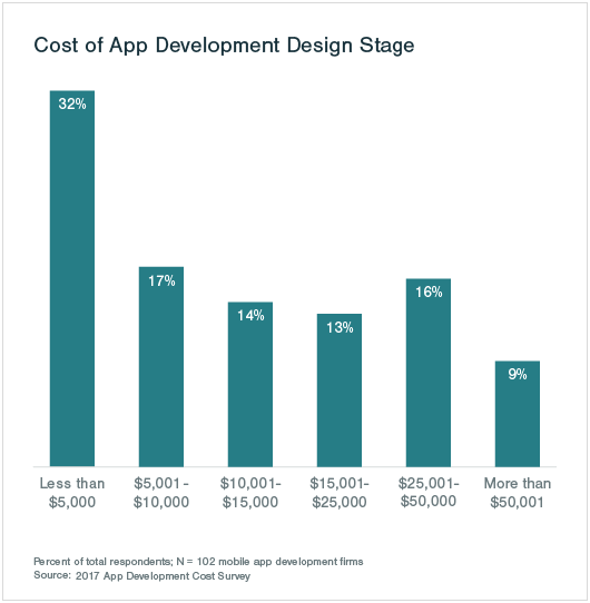 Avg. cost - app development design stage