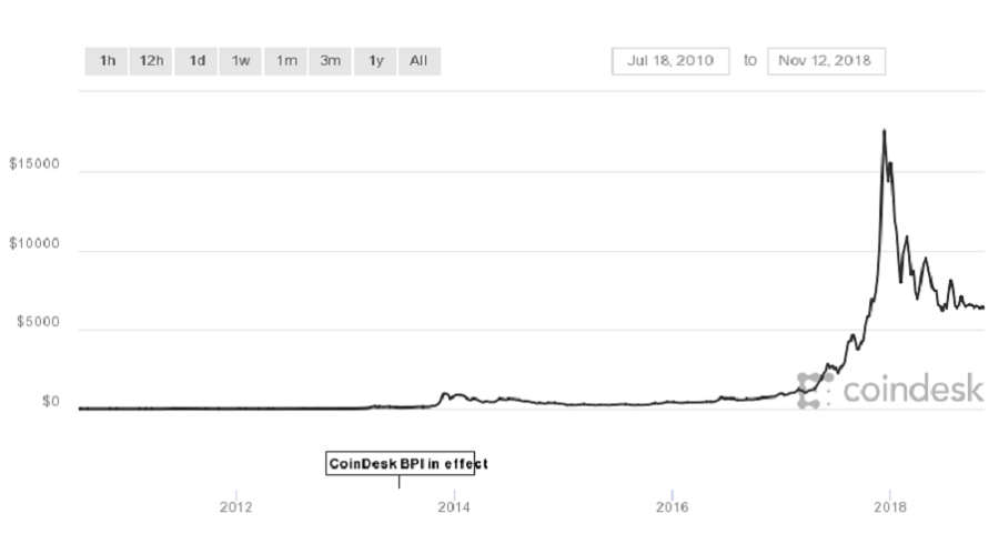 Bitcoin Rates – Coindesk